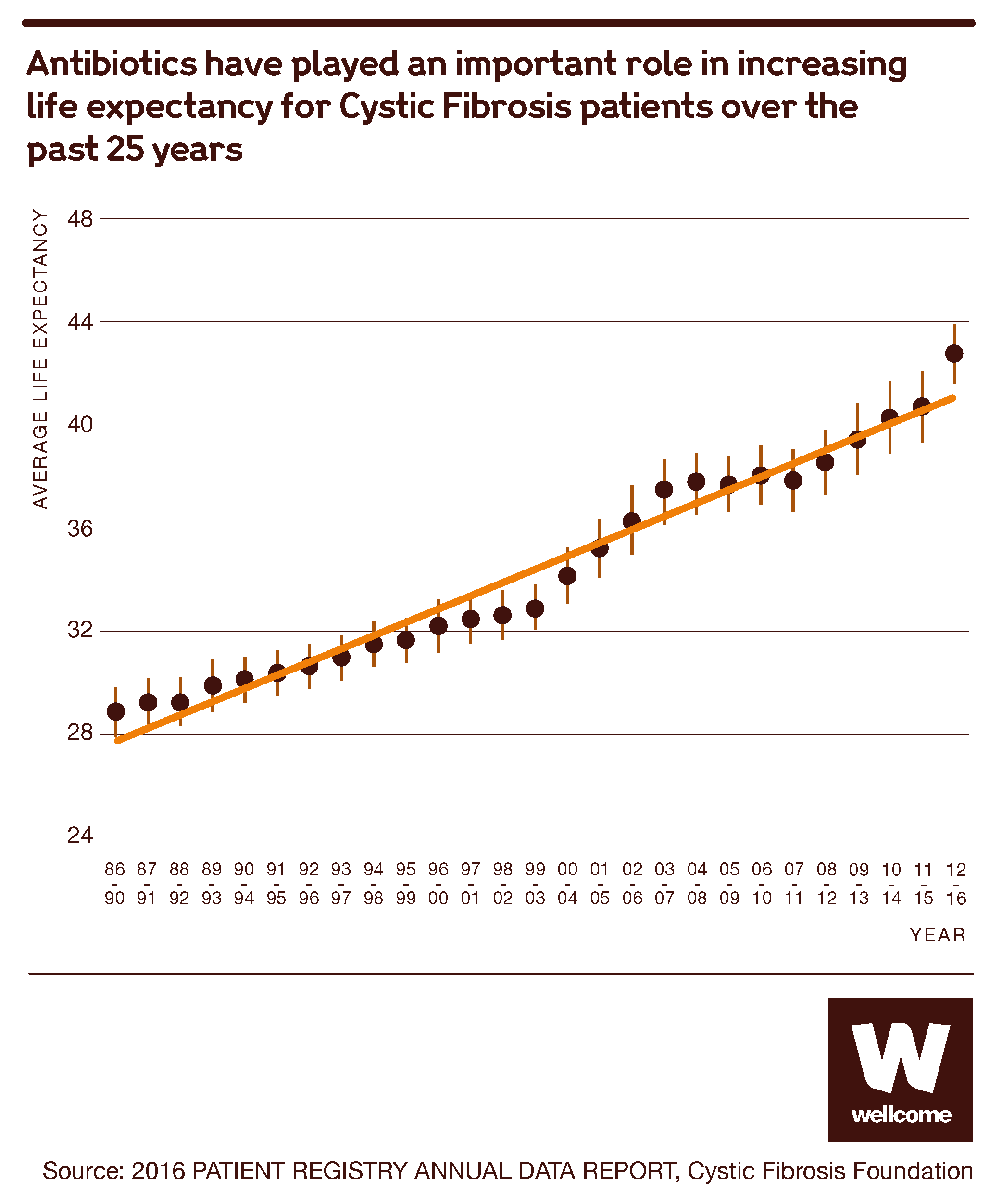 Graph showing the role antibiotics have played in increasing life expectancy for Cystic Fibrosis patients over the past 25 years.