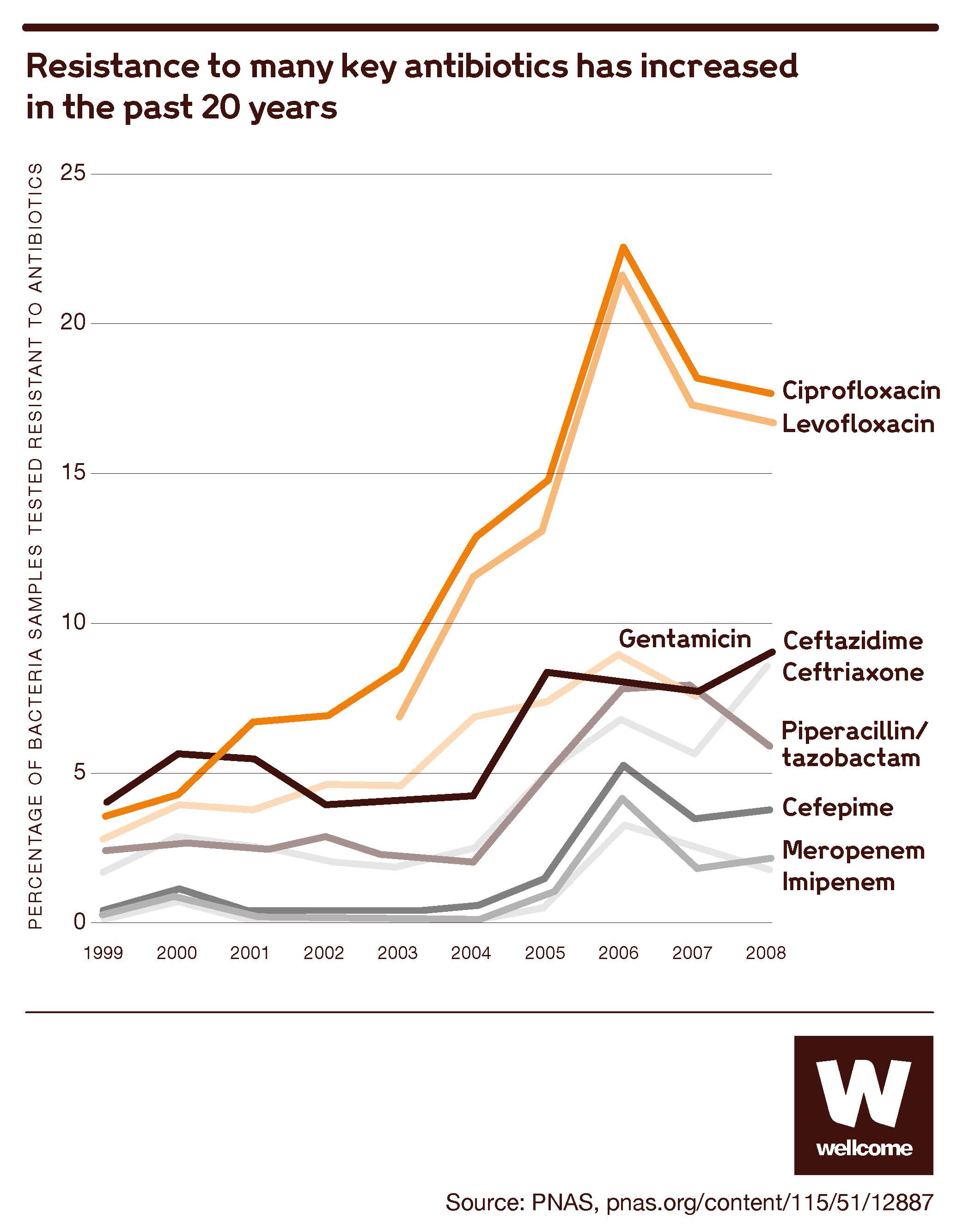 Graph showing how much resistance to key antibiotics has increased in the past 20 years.