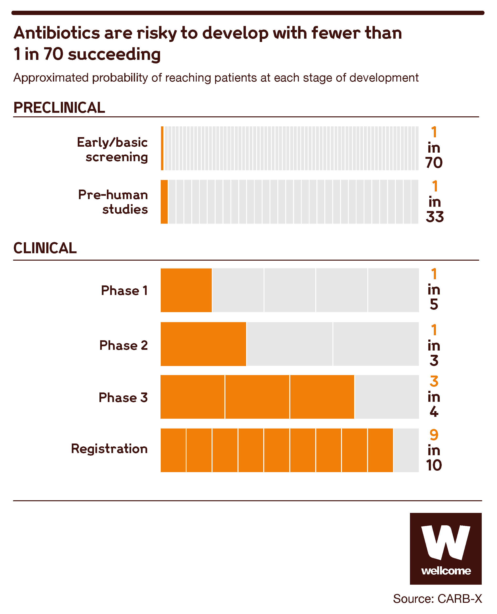 Graph showing the failure rate for antibiotic development at preclinical and clinical stages.
