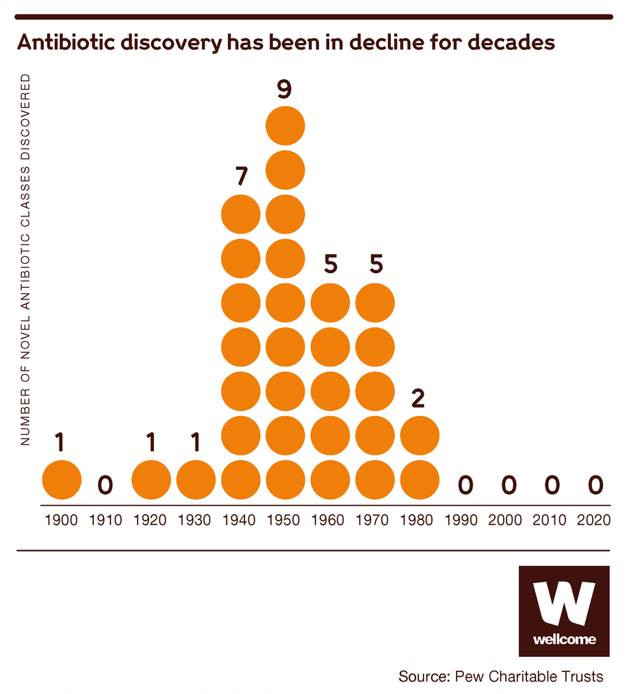 Graphic showing the number of novel classes of antibiotics discovered between 1900 and 2020.