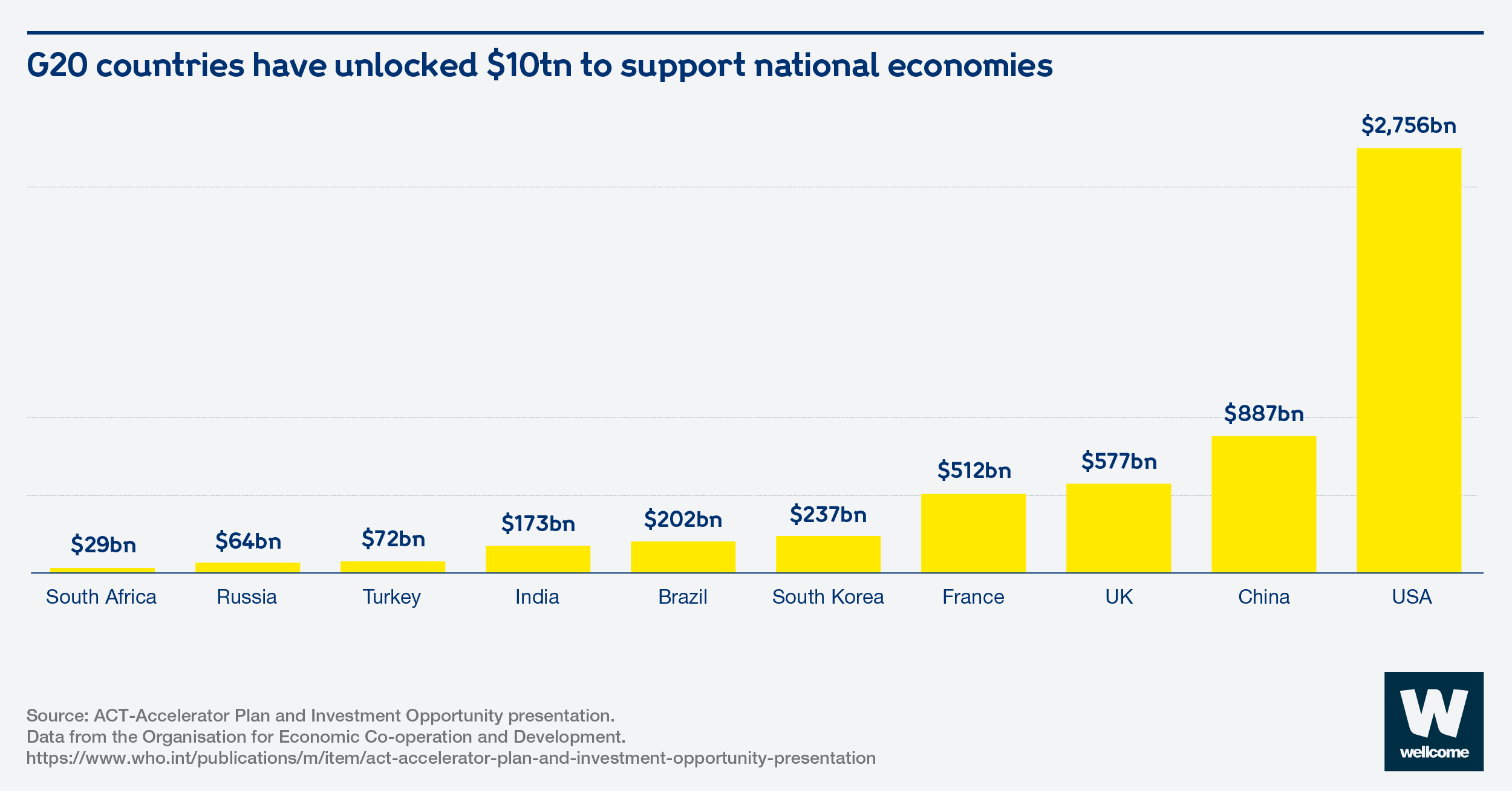 Graphic showing the size of the stimulus packages unlocked by ten G20 countries.