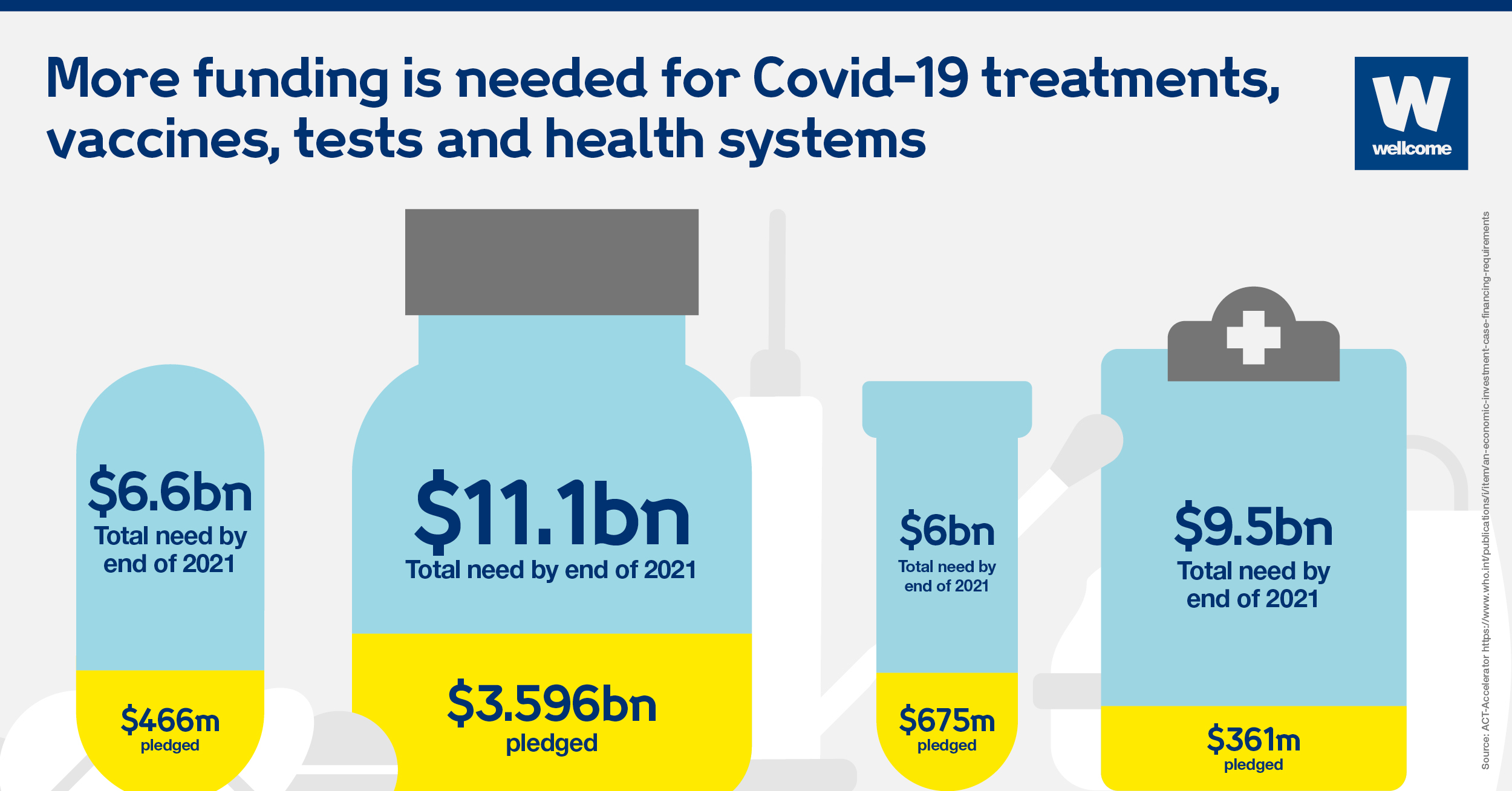 Graphic showing how much money has been pledged of the total investment needed for Covid-19 treatments, vaccines, tests and health systmes.