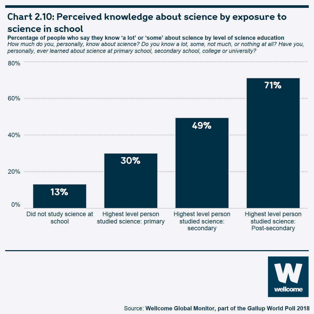 Chart 2.10: Perceived knowledge about science by exposure to science in school