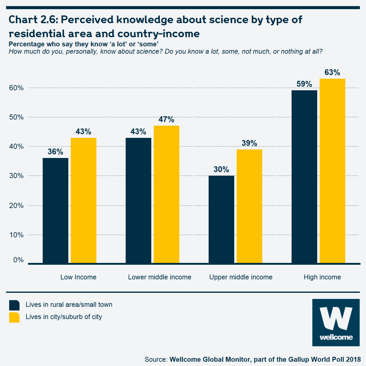 Chart 2.6: Perceived knowledge about science by type of residential area and country-income