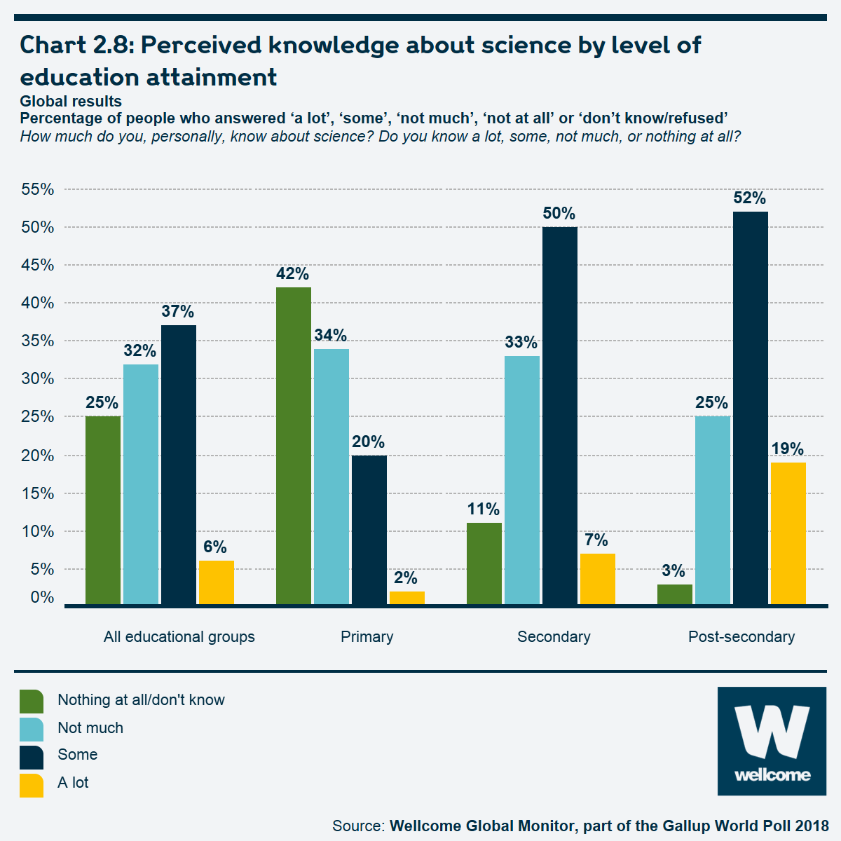 Chart 2.8: Perceived knowledge about science by level of education