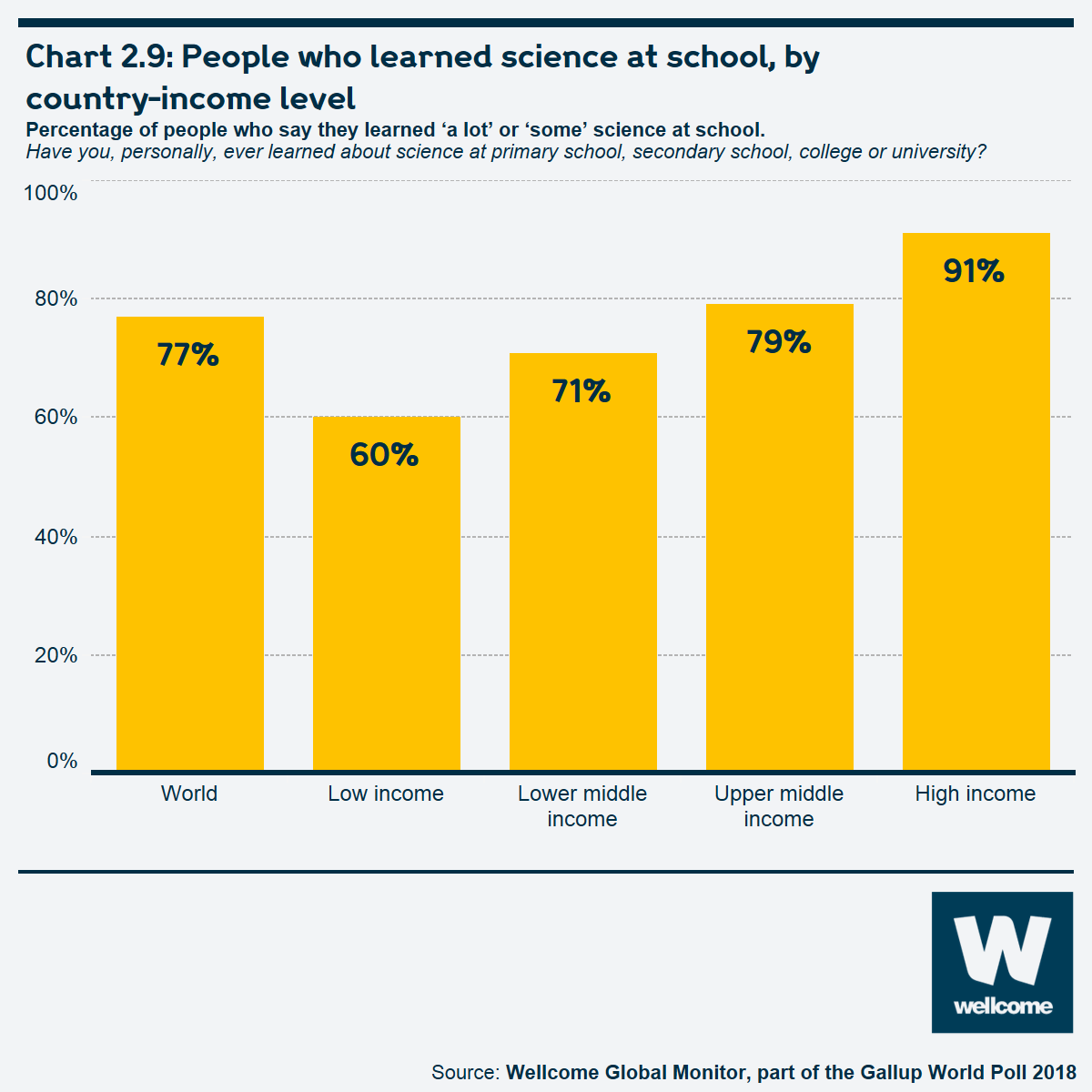 Chart 2.9: People who learned science at school, by country-income level