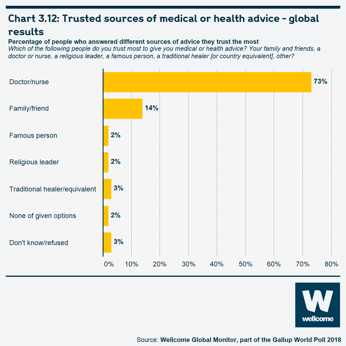 Chart 3.12 Trusted sources of medical or health advice - global results
