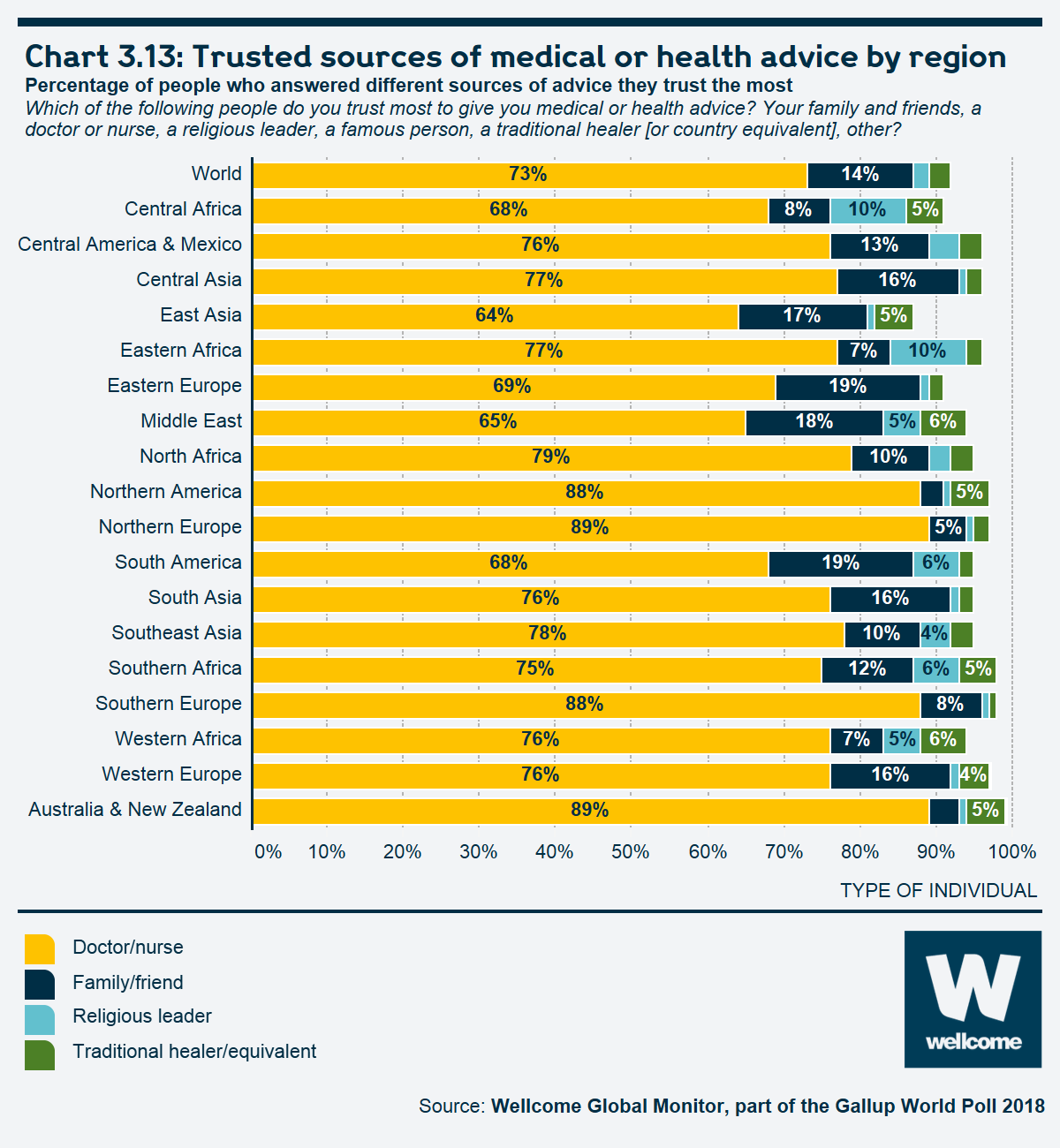 Chart 3.13 Trusted sources of medical or health advice by region