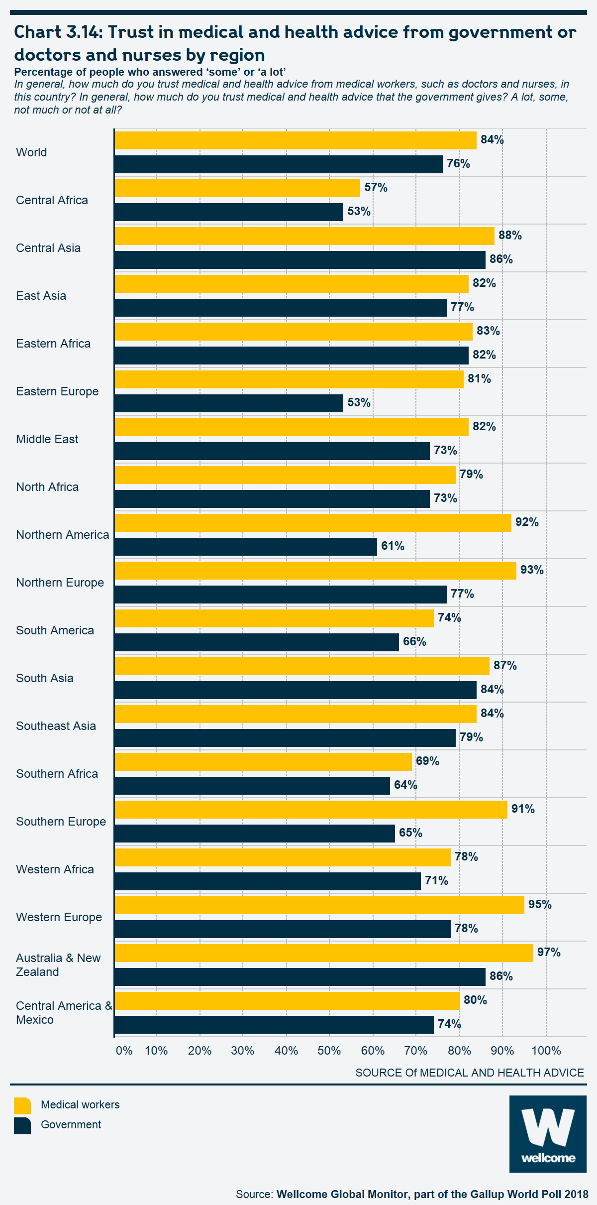 Chart 3.14 Trust in medical and health advice from government or doctors and nurses by region