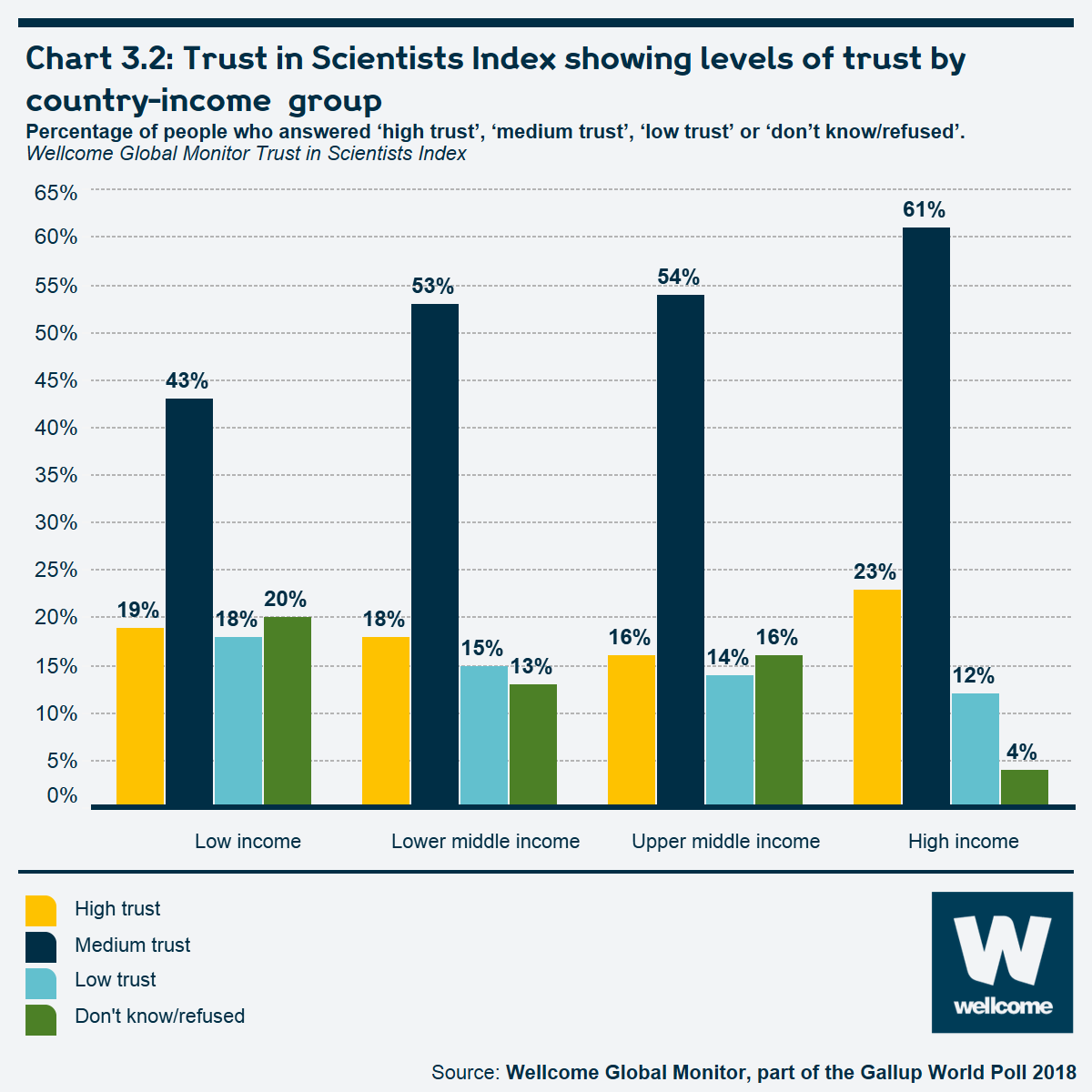 Chart 3.2 Trust in Scientists Index showing levels of trust by country-income group