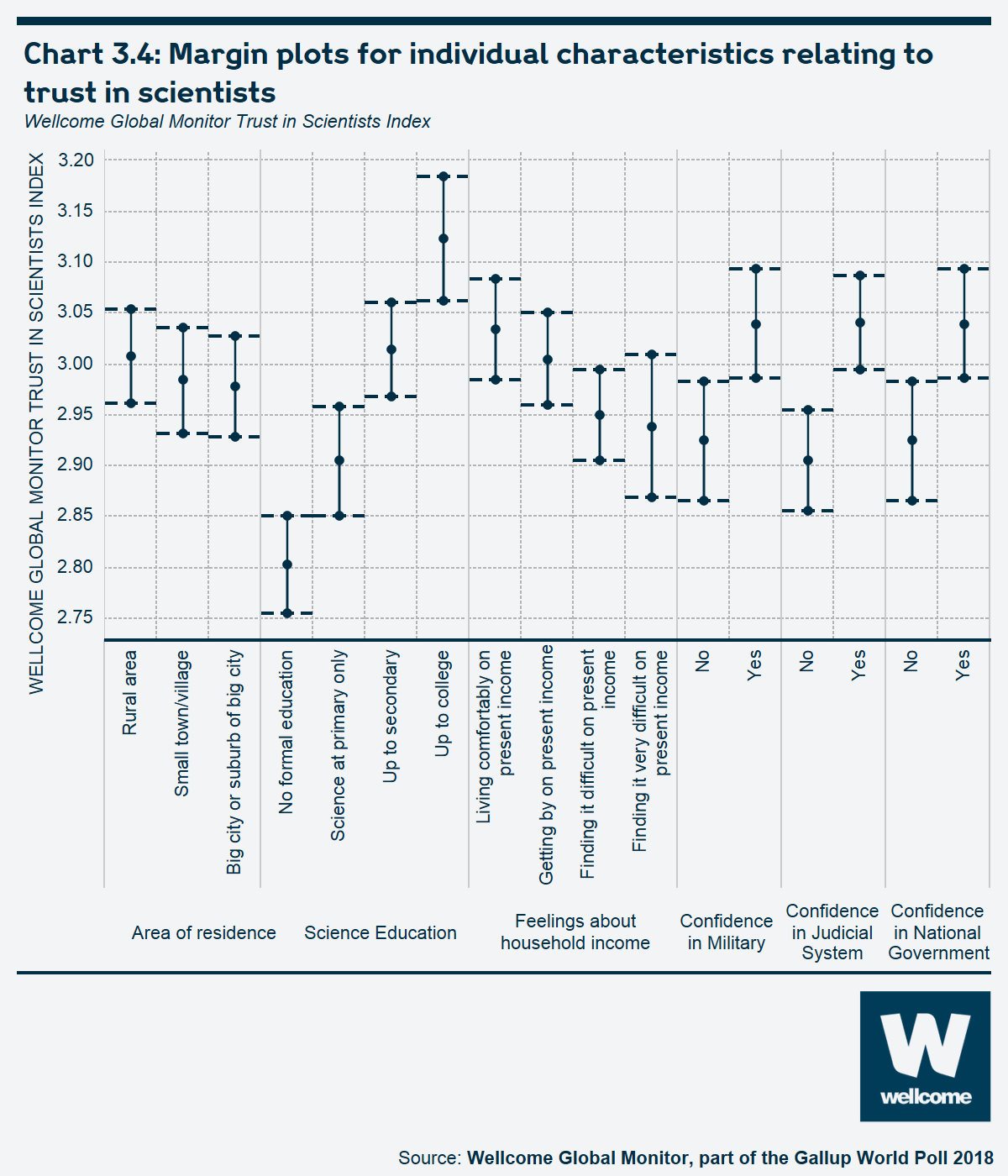 Chart 3.4 Margin plots for individual characteristics relating to trust in scientists
