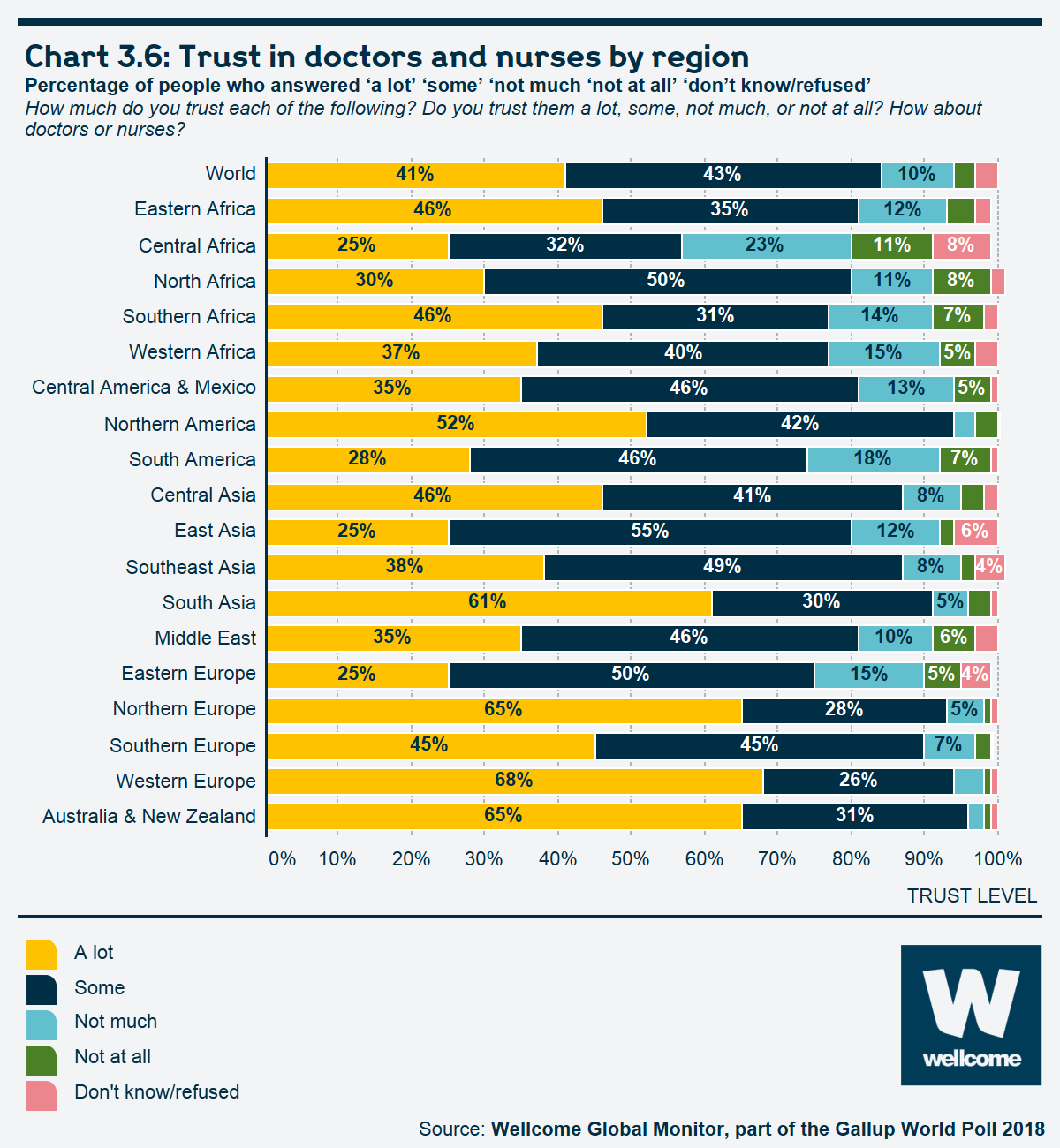 Chart 3.6 Trust in doctors and nurses by region