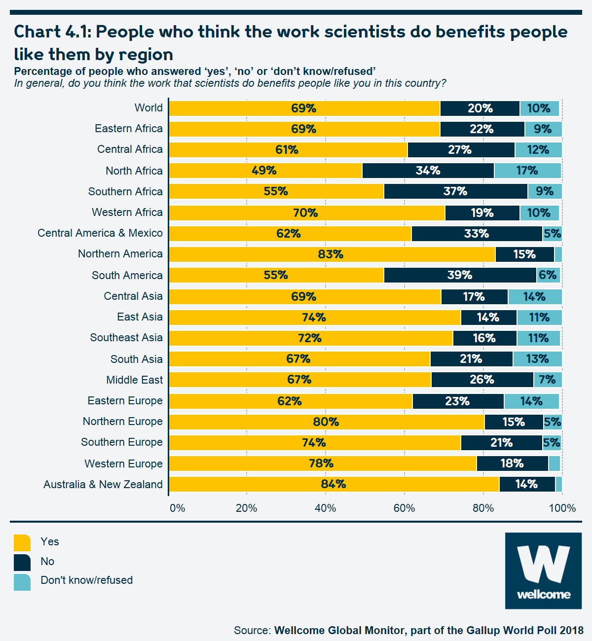 Chart 4.1 People who think the work scientists do benefits people like them by region