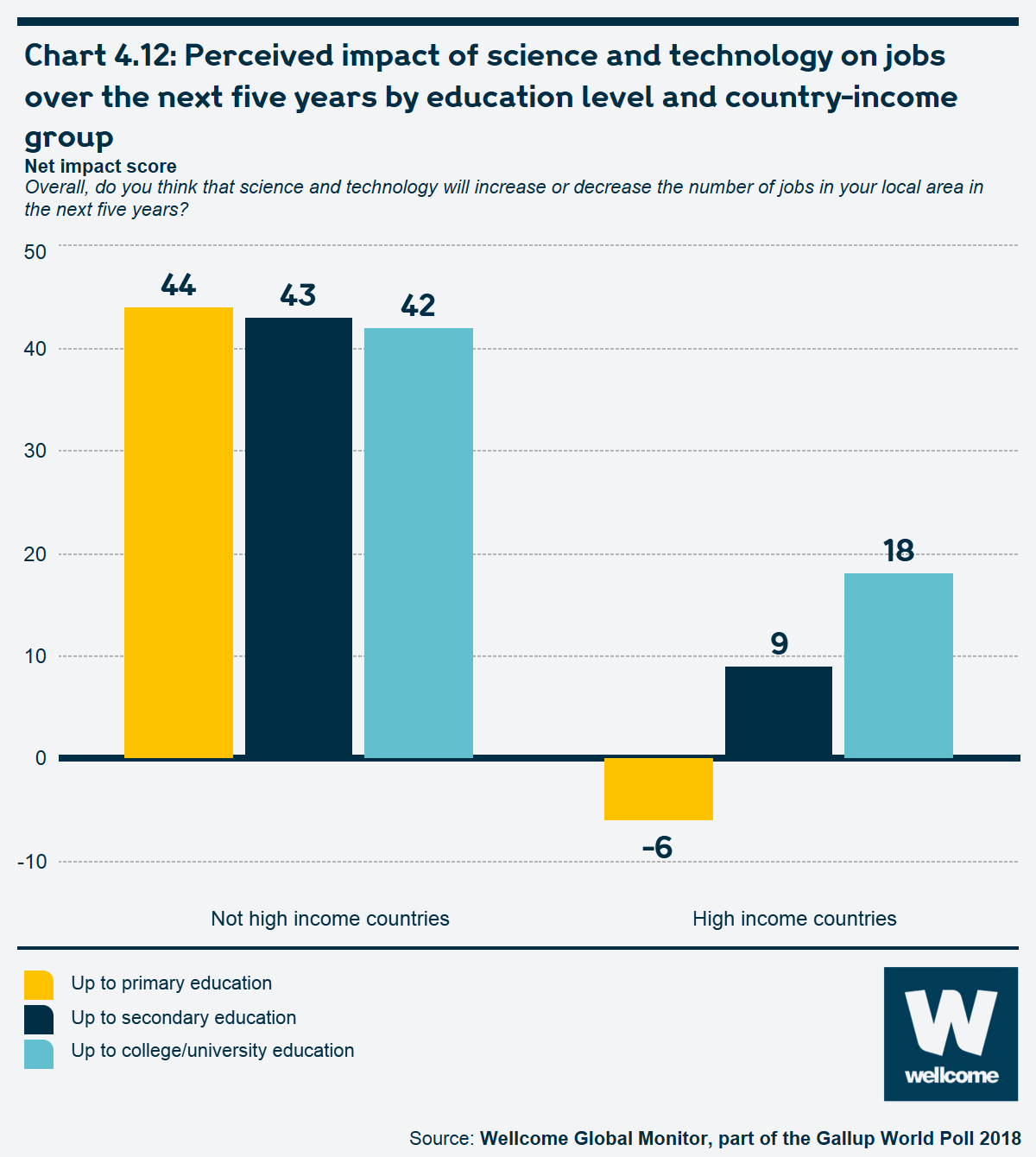 Chart 4.12 Perceived impact of science and technology on jobs over the next five years by education level and country-income group