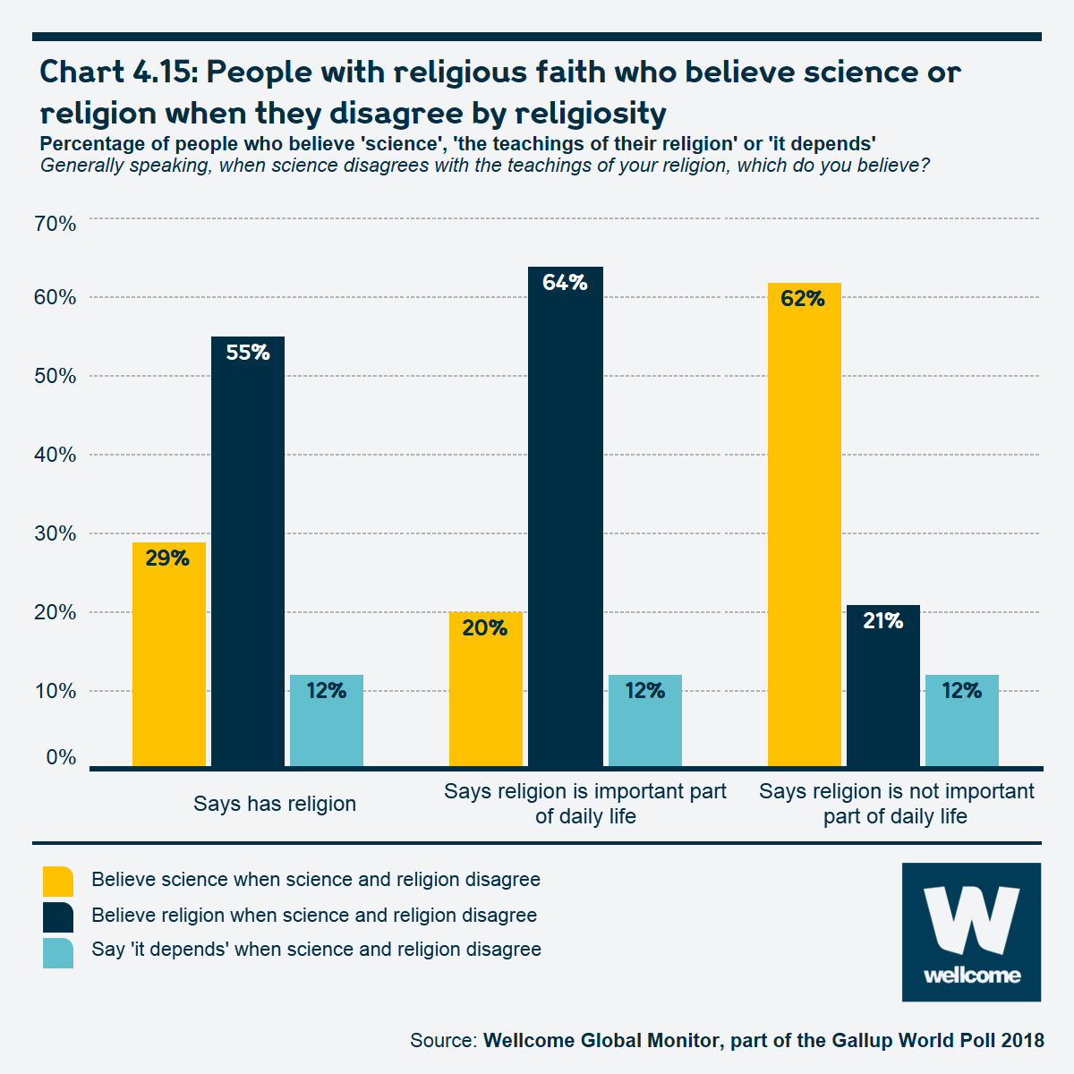 Chart 4.15 People with religious faith who believe science or religion when they disagree by religiosity