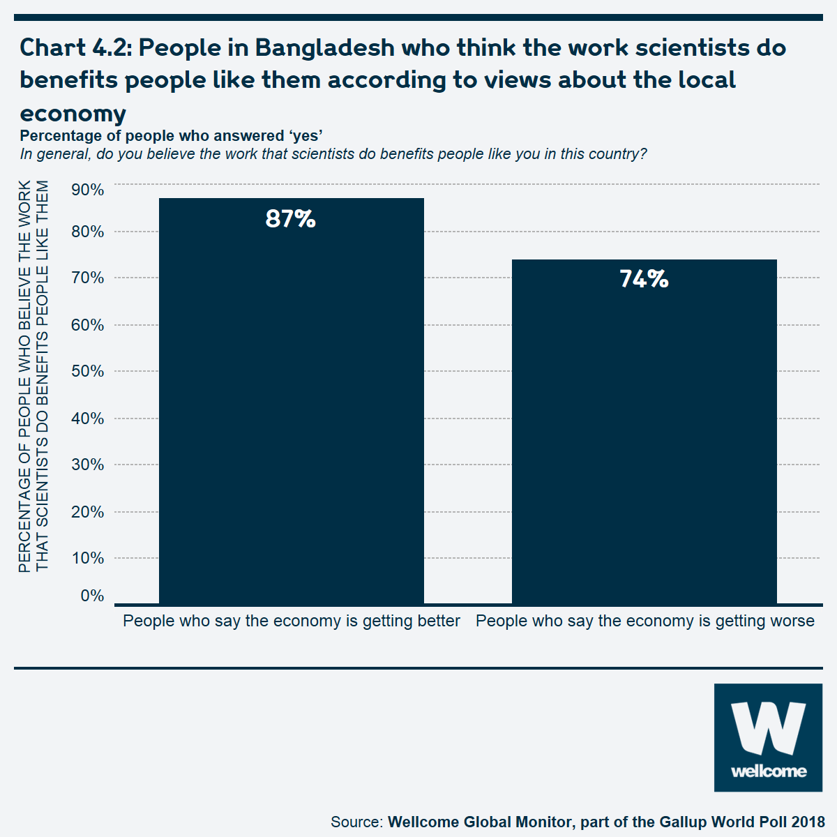 Chart 4.2 People in Bangladesh who think the work scientists do benefits people like them according to views about the local economy