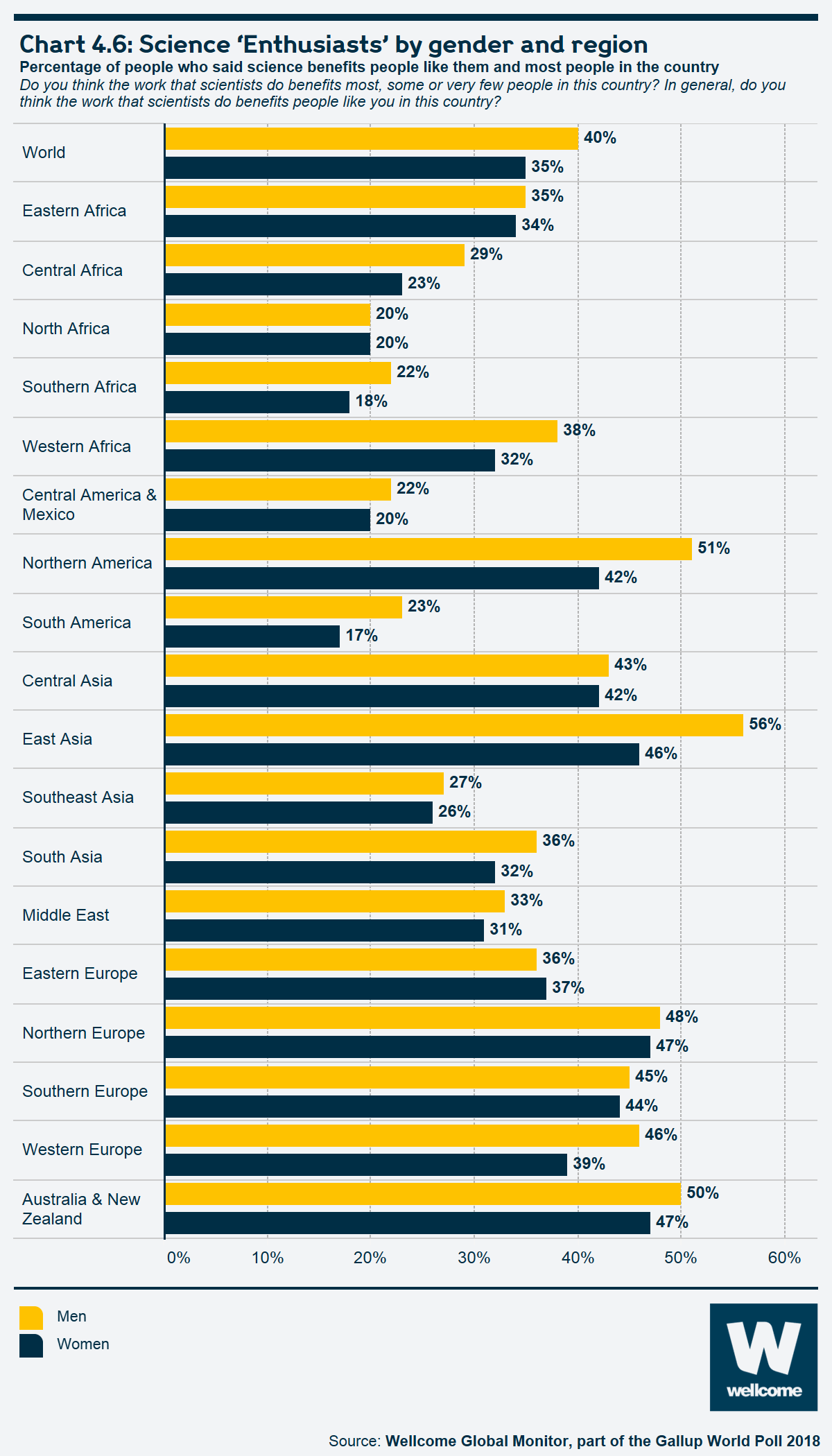 Chart 4.6 Science 'Enthusiasts' by gender and region