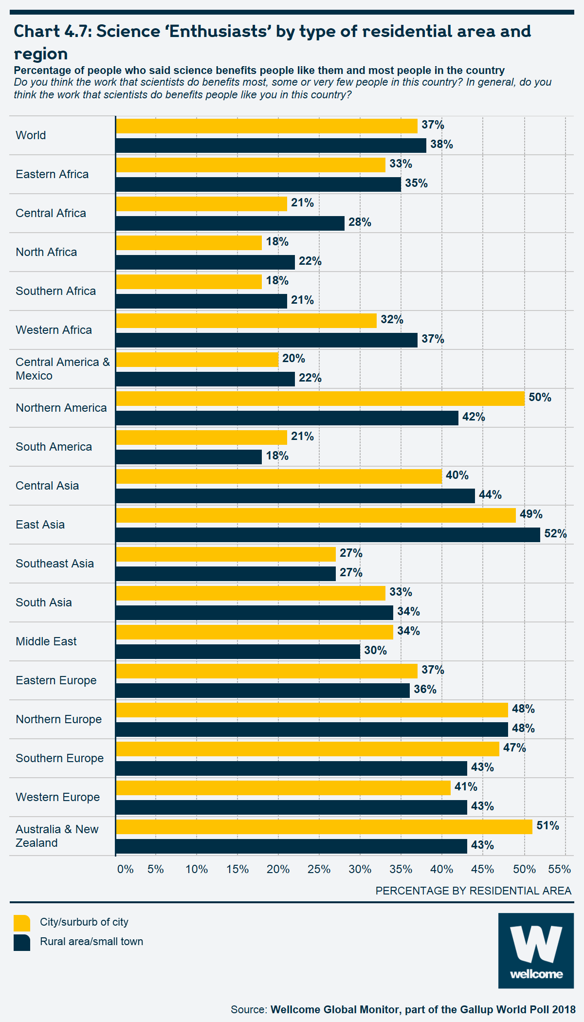 Chart 4.7 Science 'Enthusiasts' by type of residential area and region