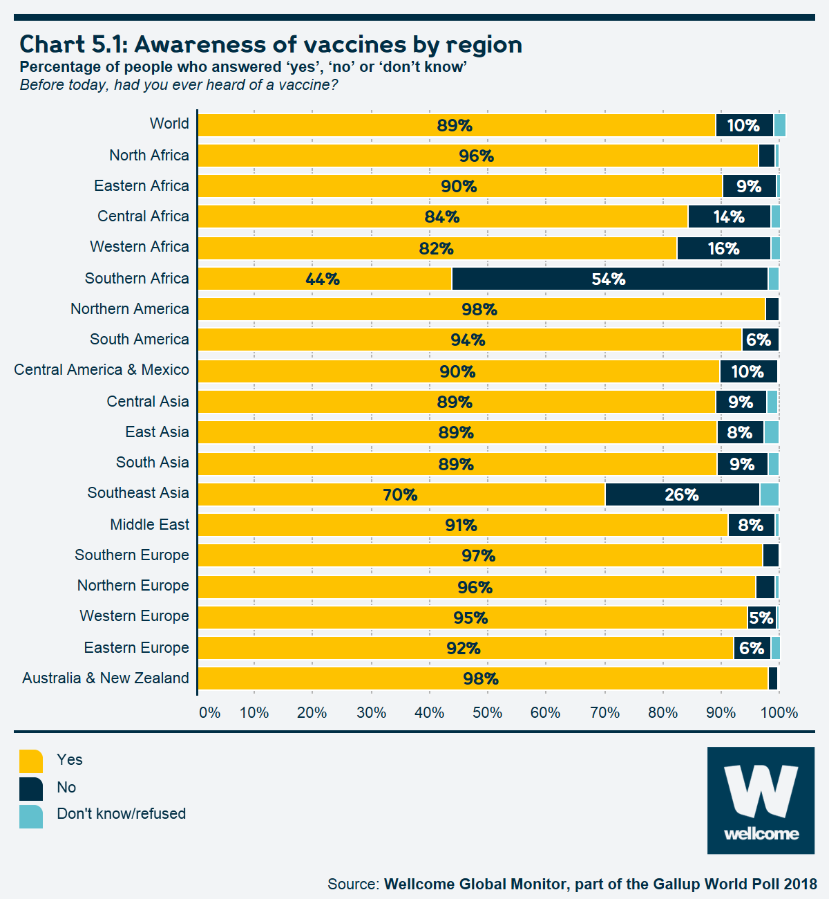 Chart 5.1 Awareness of vaccines by region