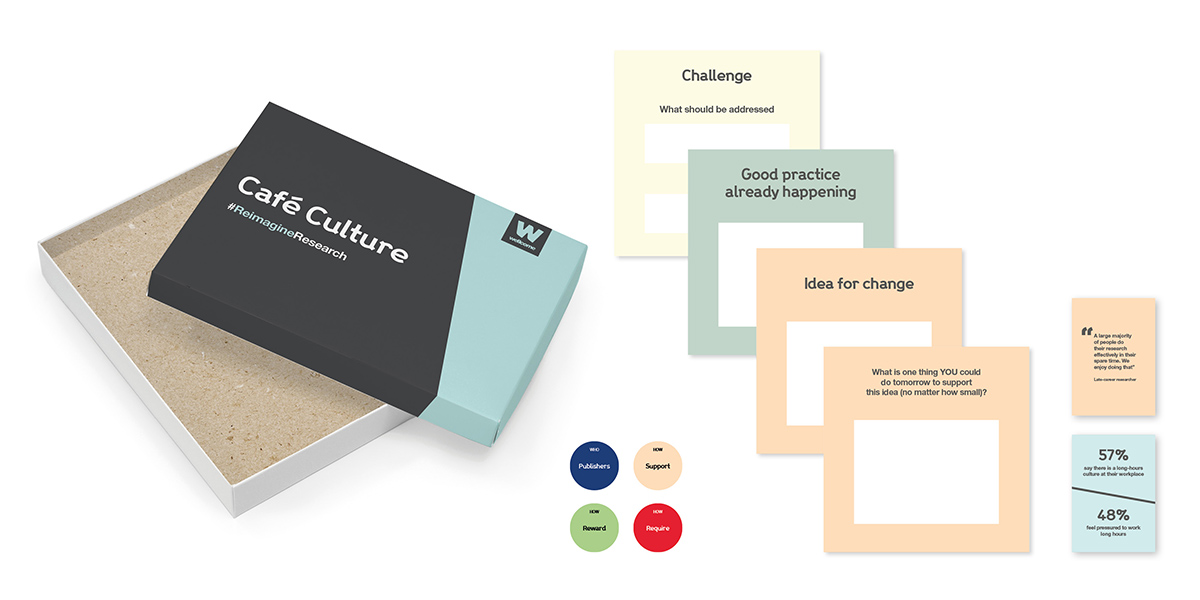A selection of activity cards from the cafe culture toolkit