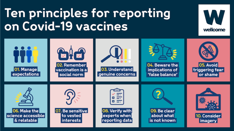 Infographic showing the ten principles for reporting on Covid-19 vaccines