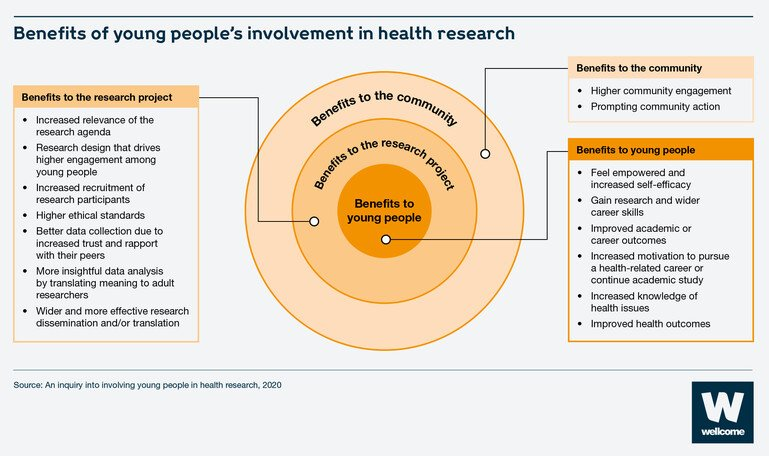 The benefits of young people's involvement in health research including to the young people themselves the research project and the community.