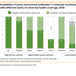 Chart showing the availability of seven monoclonal antibodies in selected countries with different levels of universal health coverage, 2018