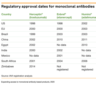 Chart showing the different regulatory approval dates for monoclonal antibodies