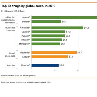 Top 10 drugs by global sales