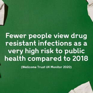 Illustration of pieces of tissues with text saying that fewer people view drug-resistant infections as a very high risk to public health compared to 2018.