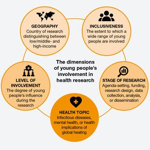 A framework to describe young people's involvement in health research, including geography, inclusiveness, level of involvement, stage of research and health topic