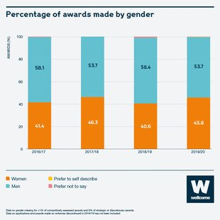 Bar chart to show percentage of awards made by gender over the last five years. 2016/17 = 58.1% men. 2017/18 = 53.7% men. 2018/19 = 58.4% men. 2019/20 = 53.7% men.