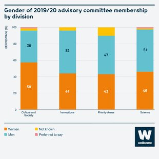 Bar chart to show the gender of the 2019/20 advisory committee membership by division. Culture and society = 58% women, 38% male. Innovations = 44% women, 52% male. Priority areas = 43% women, 47% male. Science = 46% women, 51% male