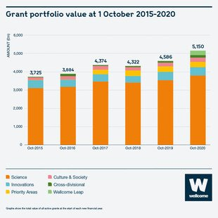 Bar chart to show Wellcome's grant portfolio value, 1 October 2015 to 2020. 2015 = £3725 million, 2016 = £3884 million, 2017 = £4374 million, 2018 = £4322 million, 2019 = £4586 million, 2020 = £5150 million