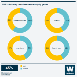 Infographic showing the gender of our advisory committee members