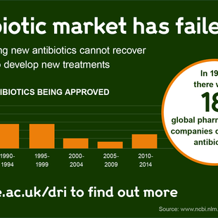 Infographic explaining why the antibiotic market has failed