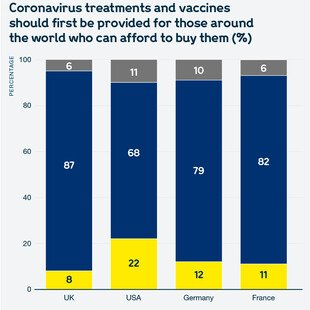 Chart showing views of the public in the UK, the USA, Germany and France on whether coronavirus treatments and vaccines should first be provided for those around the world who can afford to buy them