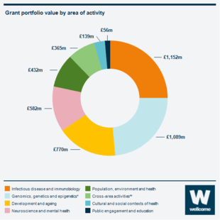 Infographic showing the distribution of our grant portfolio between different areas of activity. £1280 million to infectious disease, £1032 million to Genomics, genetics and epigenetics. £827 million to development and ageing. £712 million to cross-area activities. £605 million to neuroscience and mental health. £477 million to population, environment and health. £165 million to cultural and social contexts of health. £52 million to public engagement.