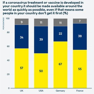 Chart showing views of the public in the UK, the USA, Germany and France on how quickly a coronavirus vaccine or treatment should be made available around the world, even if developed in their country