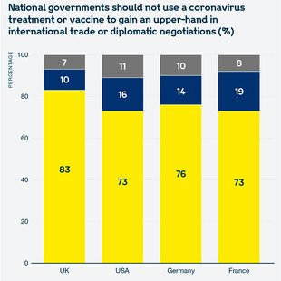 Chart showing views of the public in the UK, the USA, Germany and France on whether national governments should use a coronavirus treatment or vaccine to gain an upper-hand