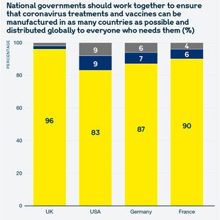Chart showing views of the public in the UK, the USA, Germany and France on whether national governments should work together to ensure that coronavirus treatments and vaccines can be manufactured and distributed