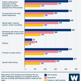 Infographic showing the areas in which survey respondents thought support for PhD students could be improved