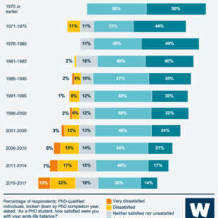 Infographic showing survey respondents' work-life balance satisfaction over time (1970 or earlier to 2017)