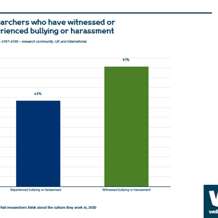Chart showing percentage of researchers who have witnessed or experienced bullying or harassment