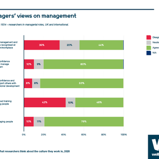Chart showing managers' views on management