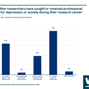 Chart showing percentage of researchers who have sought or received professional help for depression or anxiety during their research career