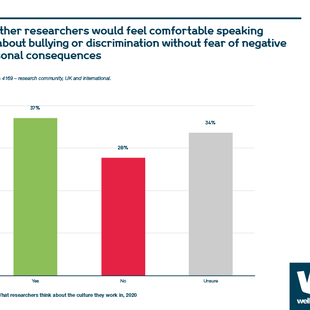 Chart showing percentage of researchers who would feel comfortable speaking out about bullying or discrimination without fear of negative personal consequences