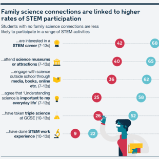 Chart showing how family science connections are linked to higher rates of STEM participation
