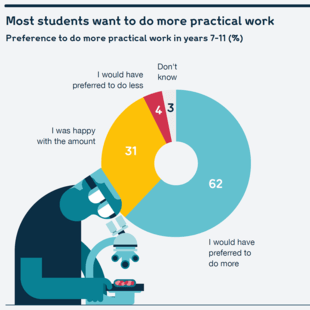 Chart showing students' preference to do more practical work