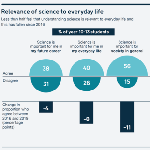 Chart showing the relevance of science to students' everyday lives